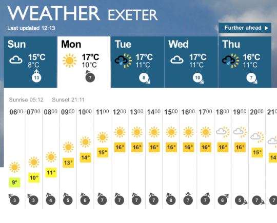 Whatever happens, the forecast promises for a lovely day in the sun.
