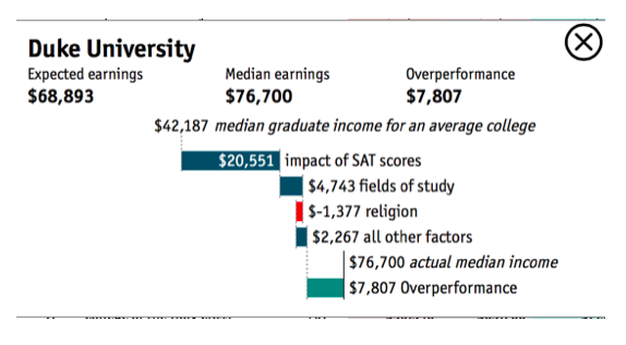 Duke trounces Ivy League in new college rankings