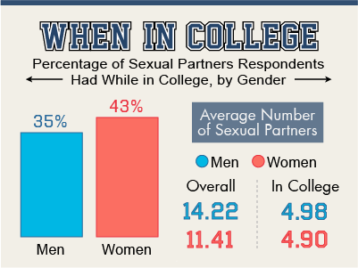 College sex partners