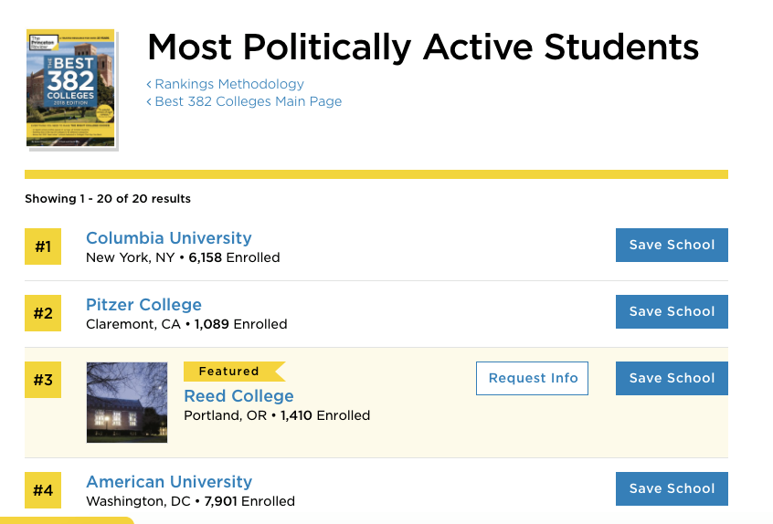 American University Ranking >> Columbia Tops Princeton Review Ranking For Having The Most