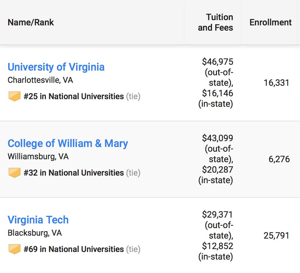 Virginia Tech ranks third in Virginia colleges