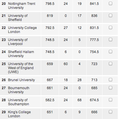 We're 22nd out of 143 universities, with a tiny margin separating us from #21 and a big fat gap between us and #23.
