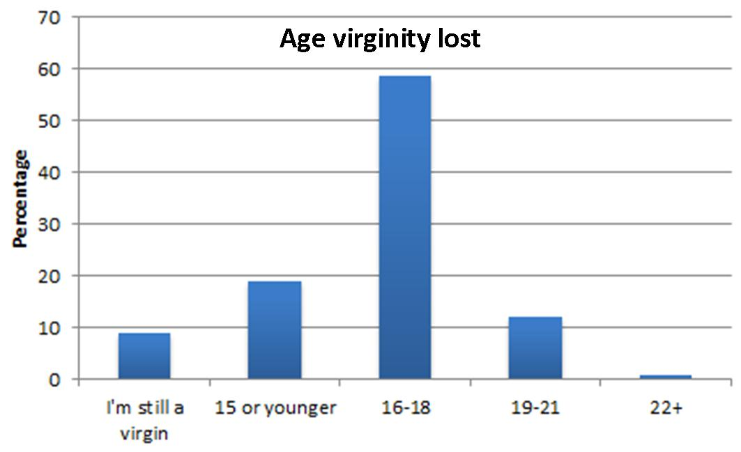 Can Suggest Virginity Loss Age Average Think, That-6571