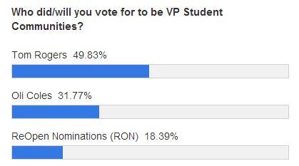 vp communities polls