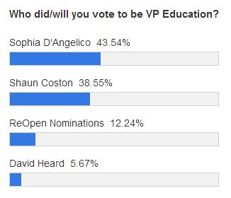 vp education polls