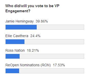vp engagement polls