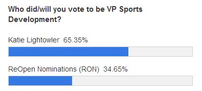 vp sports development polls