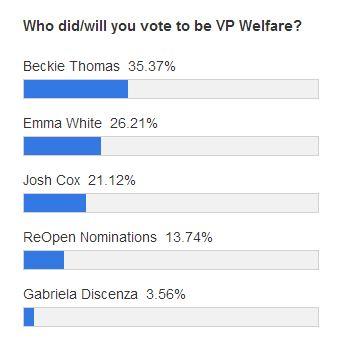 vp welfare polls
