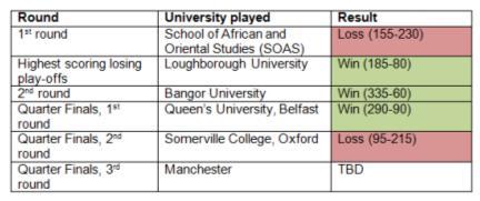 university challenge scores 10 march