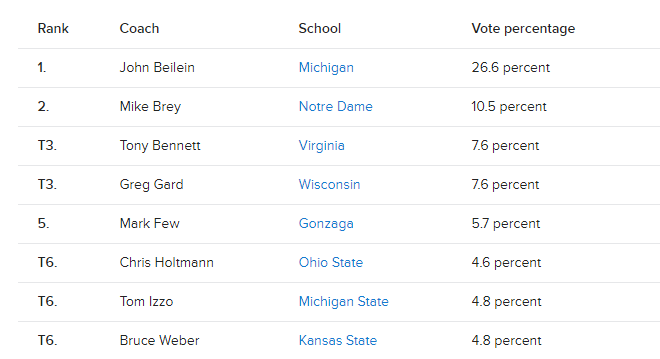 Our beloved Coach finished top of the list, well ahead of Izzo and Gard.