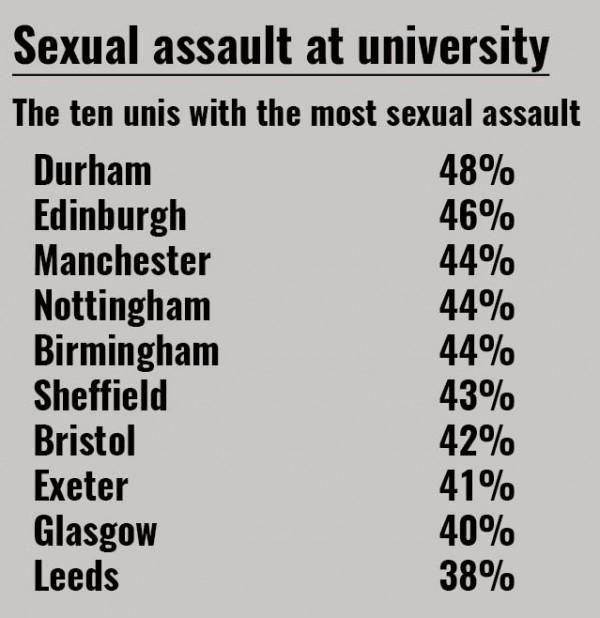 sexua; assault table 3