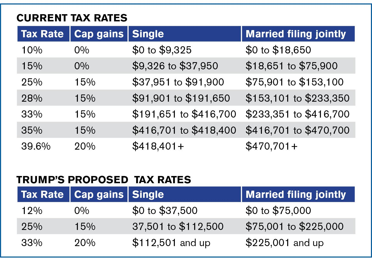 Current tax rates compared with President Trump's proposed tax rates.