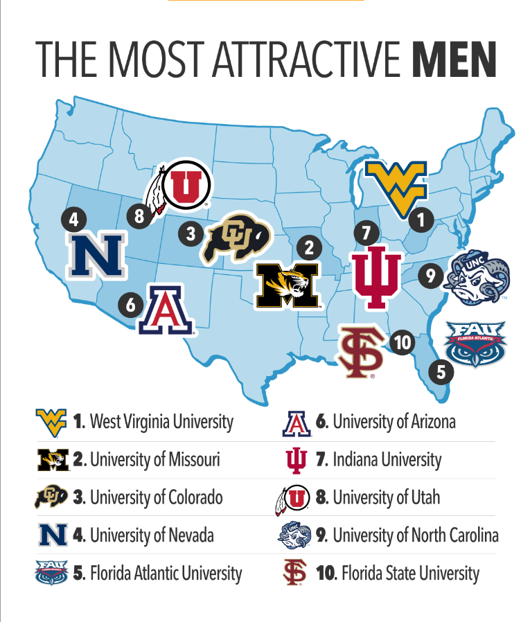 CU Boulder Guys Are Ranked Third Most Attractive College