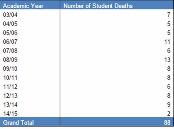student-deaths1