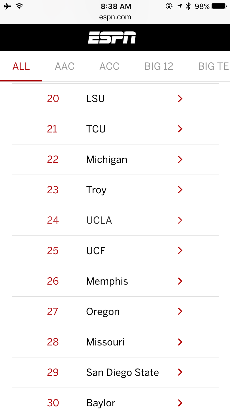 We even ranked above Oregon State, which sits at #84