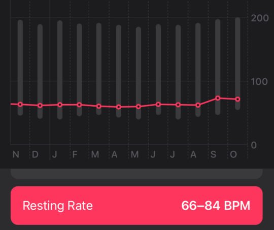 Screenshot of Lara's resting heart rate trends showing them elevating in the time since returning to university.