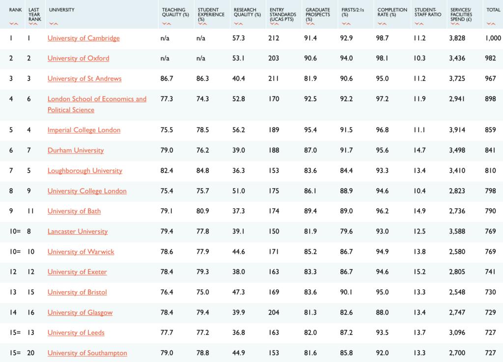 Sunday Times Good University Guide Ranking