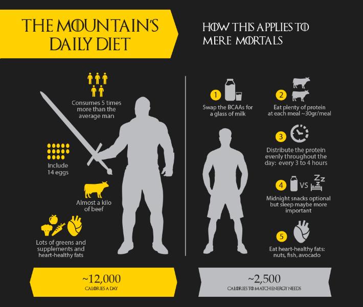 Mountain Diet