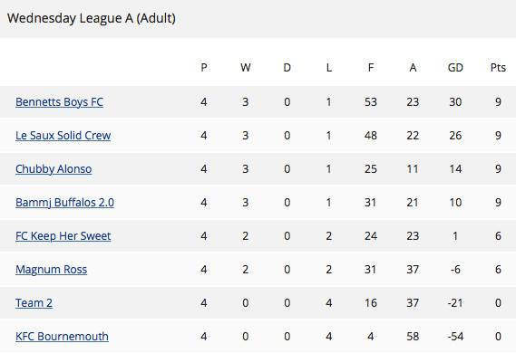 We are (joint-) top of the league!