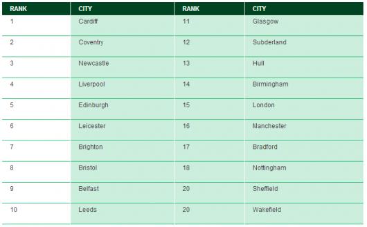 young city top twenty