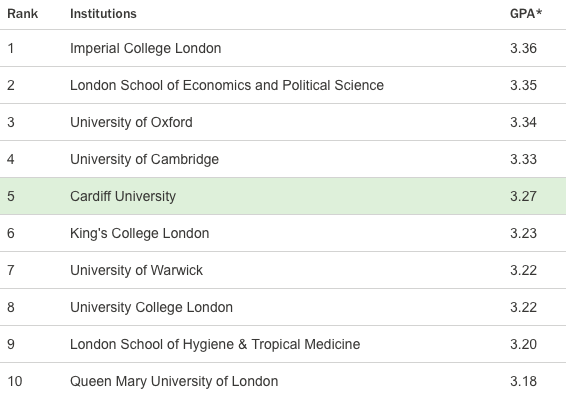 Cardiff Uni has risen from the 22nd place to the 5th place.