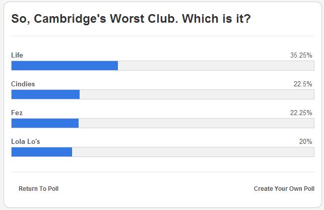 worst club vote