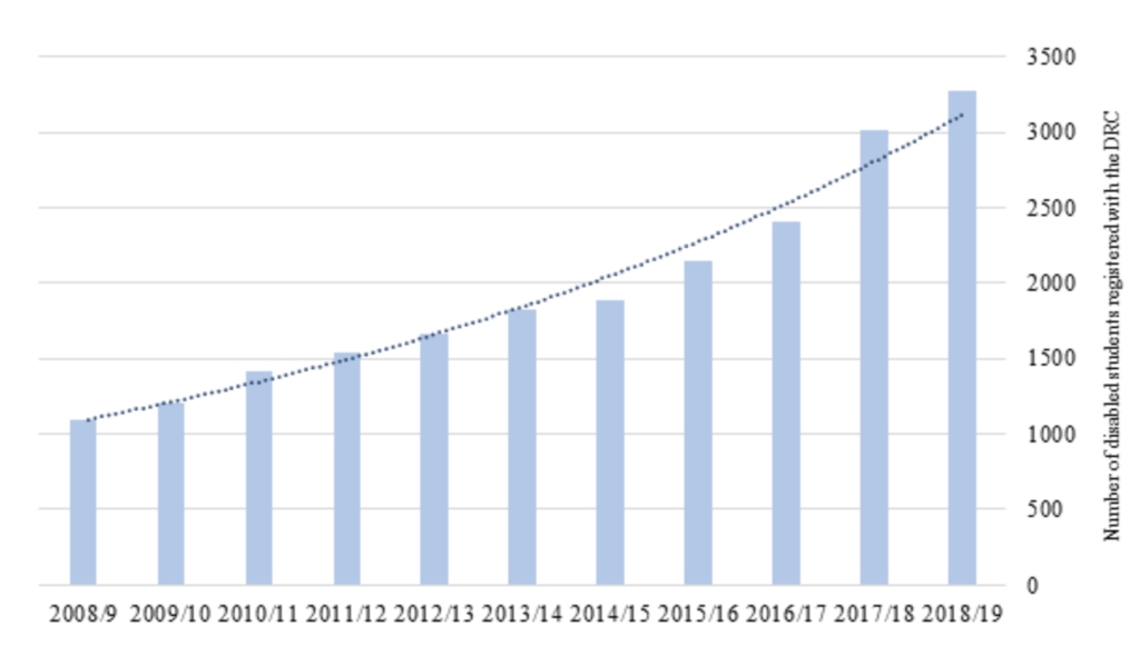 A graph of the number of disabled students over time