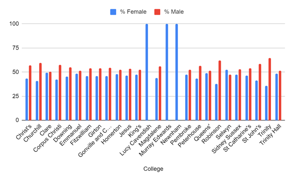 The percentage of undergraduates who identity as male and female at Cambridge colleges that admit non-mature students.