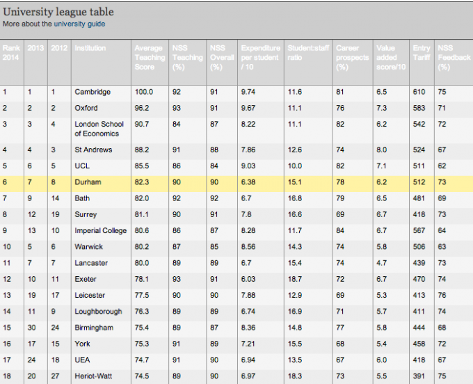 Guardian uni league table 2014