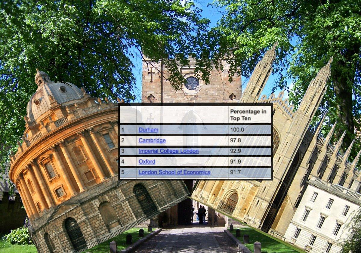 Durham dominates league tables - University league tables french ...