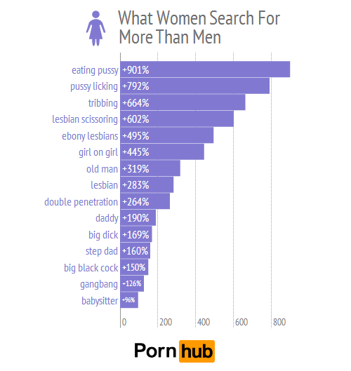 Pornhubs Lesbian Category Is Most The Most Viewed By Women-9820