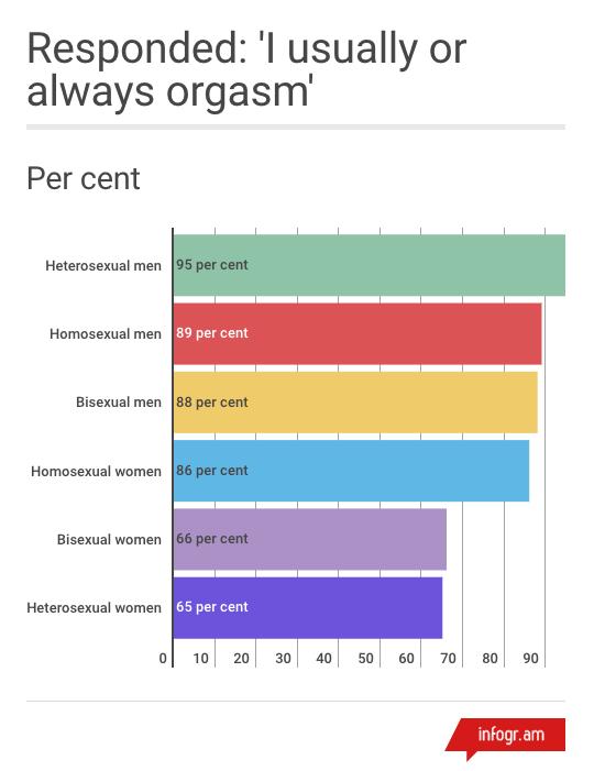 bisexual behavior