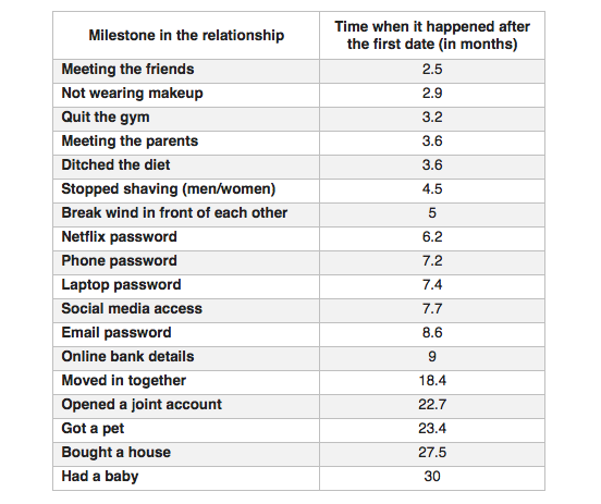 average dating relationship timeline
