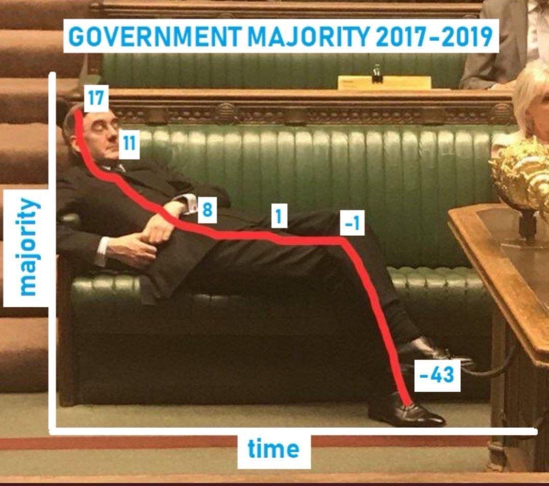 Image may contain: Jacob Rees-Mogg memes, Jacob Rees-Mogg, meme, slouch, asleep, Parliament, Brexit, House of Commons, debate, slump, government, tory, conservative, majority, chart, Indoors, Couch, Human, Person, Furniture