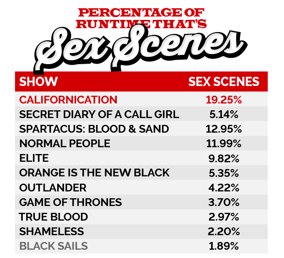 TV shows with most sex scenes, tv, series, shows, episode, sex, scenes, number, percentage