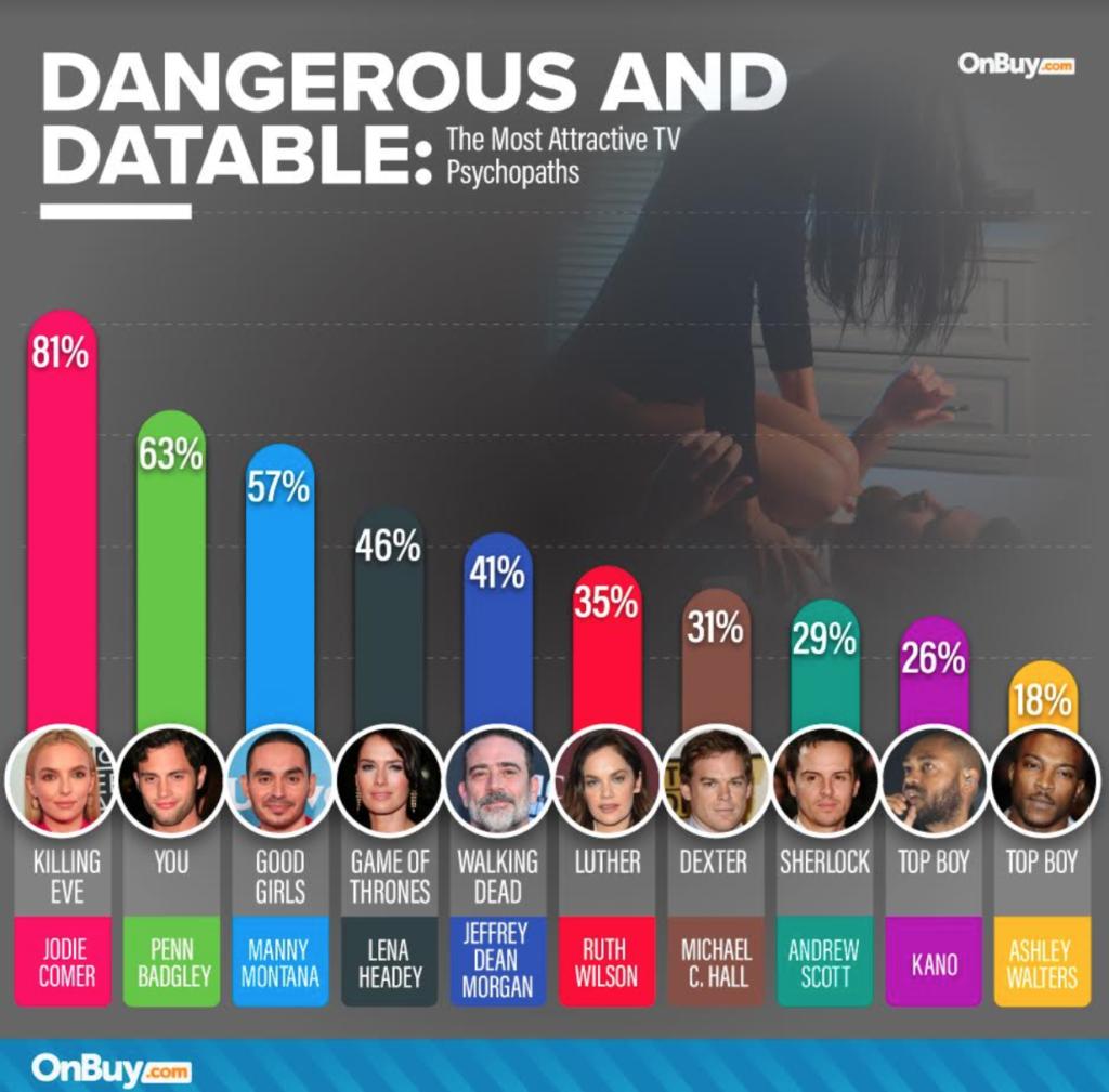 most attractive tv psychopaths, tv, psychopath, vote, result, stats, Netflix