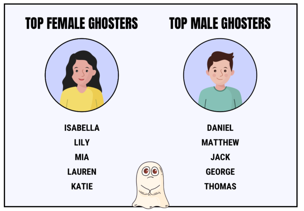 names most likely to ghost, ghosting, dating, most likely, who, professions, jobs, who is, ghost, left on read, texting, dating apps
