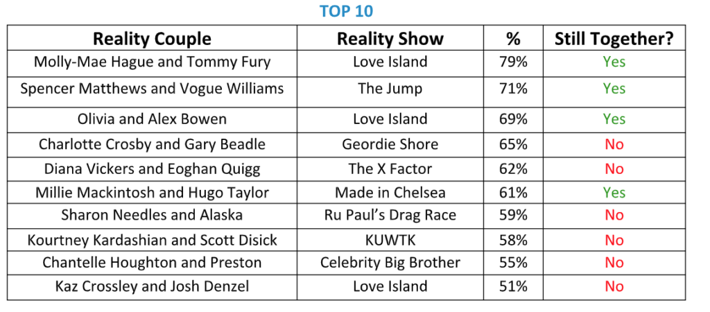 worst, reality TV, couple, couples, shows, favourite, best, all time, vote