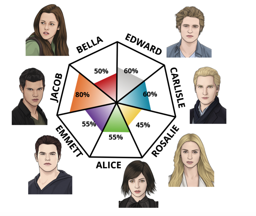 Twilight character test, personality, IDRlabs, result