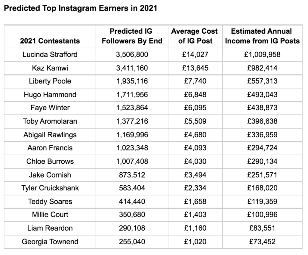 A ranking of the Love Island 2021 cast predicted earnings after the villa from sponsored Instagram posts
