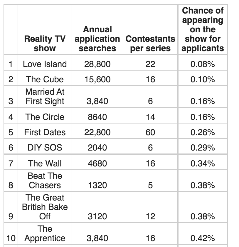 Ranking of the hardest reality TV shows to be an applicant and get a spot on