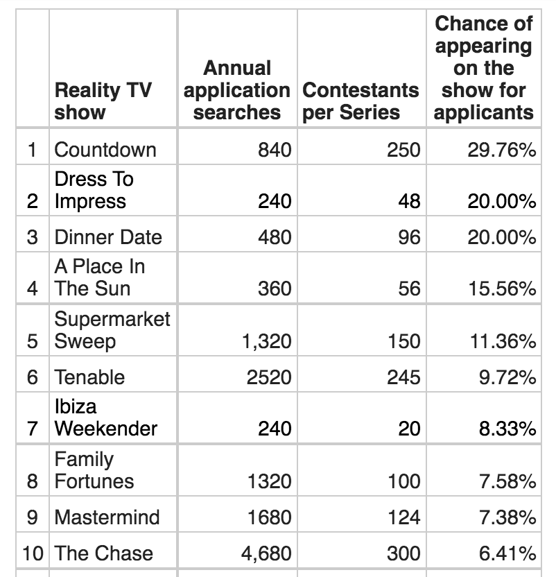 Ranking of the easiest reality TV shows to be an applicant and get a spot on