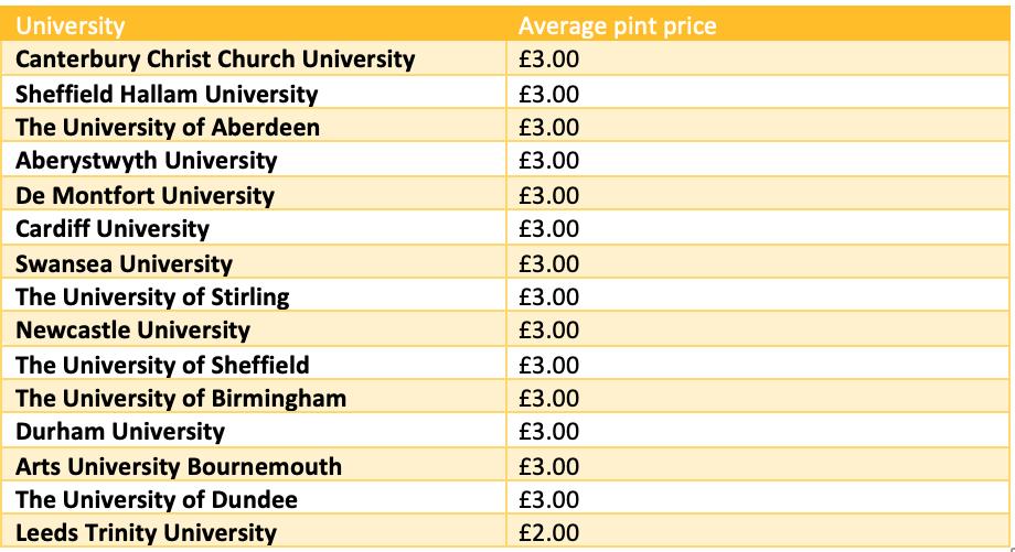london-universities-expensive-pints-student-natwest