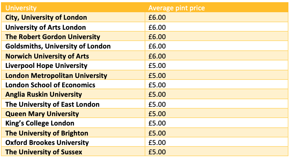 unis-universities-pints-prices-cheapest-expensive-beer-student
