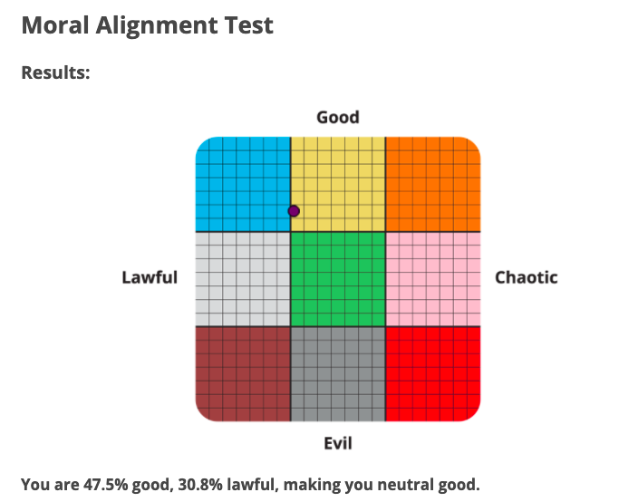 Take this moral alignment personality test to see where you sit on the chaotic evil neutral good and lawful scale