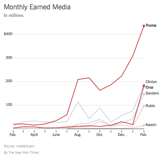 Monthly Earned Media