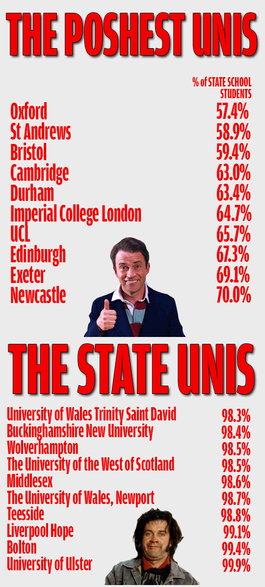 A table showing the top unis for privately educated students...