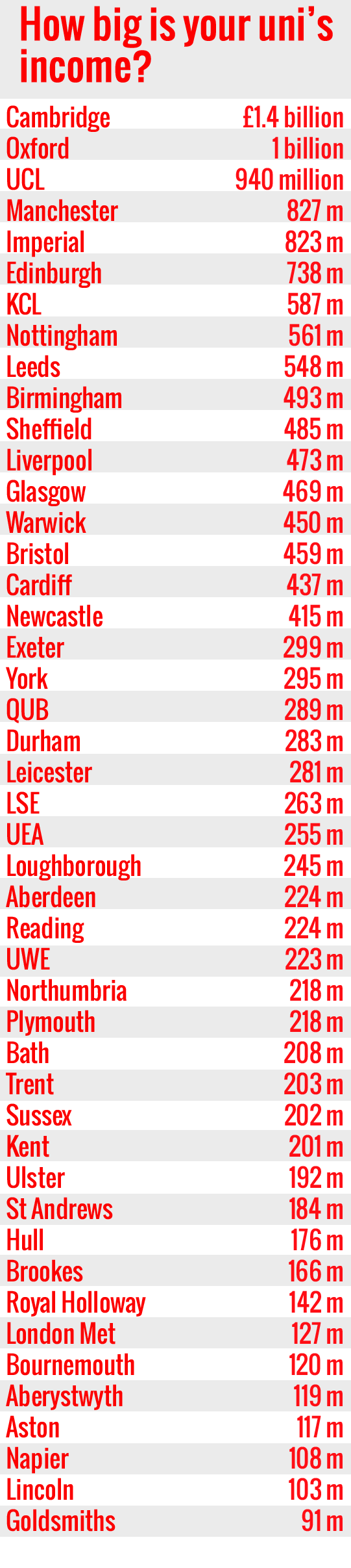 How big is your uni's income