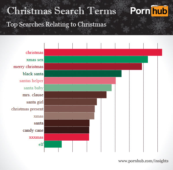 pornhub-christmas-search-terms