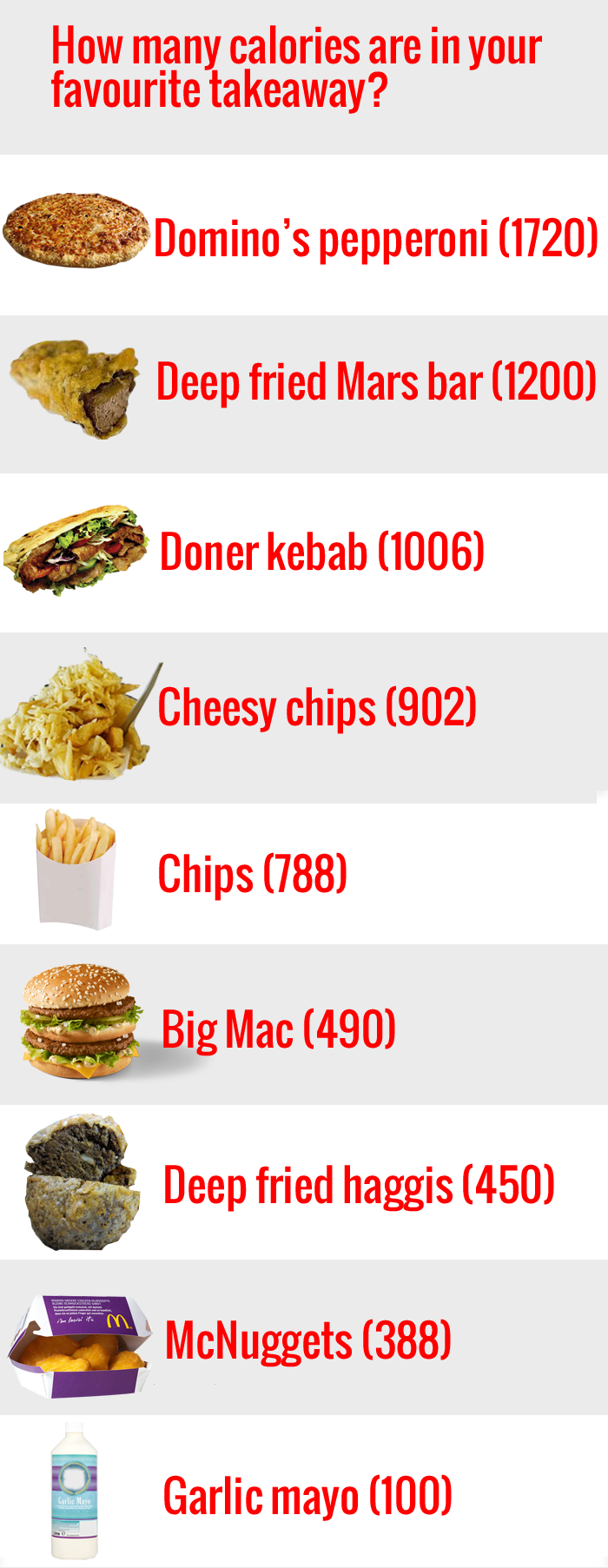Calories in takeaway
